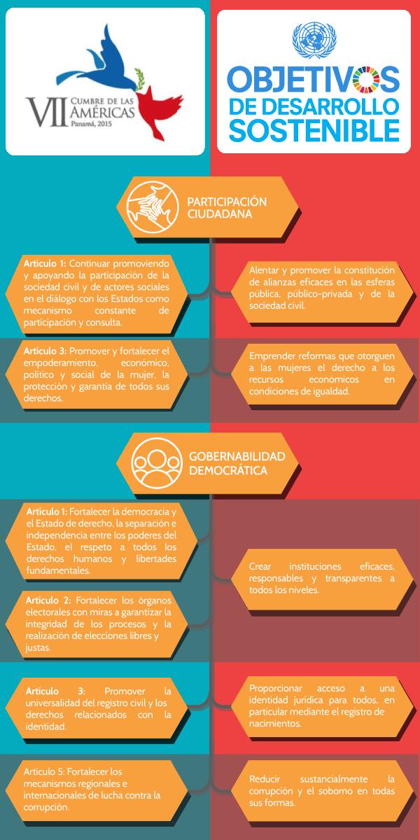 Haciendo posible el Foro Interamericano Permanente de Sociedad Civil