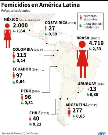 cifra-feminicidio