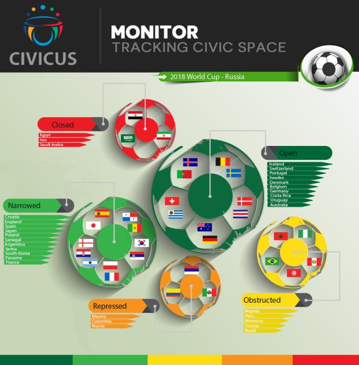 Civicus Mundial