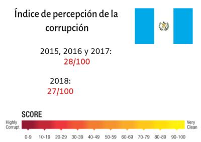 Índice de percepción de la corrupción (1).png