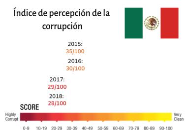Índice de percepción de la corrupción (2).png