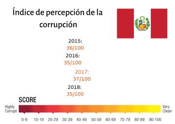 Índice de percepción de la corrupción (3)